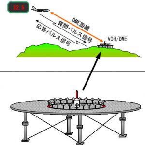 DME(距離測定装置)