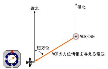 VOR(超短波全方向式無線標識)