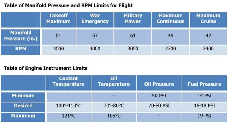 P-51D Table of Manifold Pressure and RPM Limits for Flight & Table of Engine Instrument Limits
